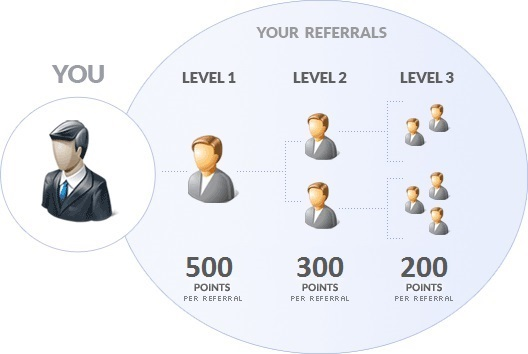Your Referrals